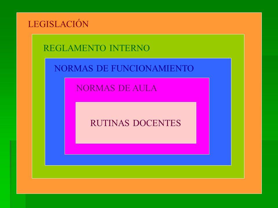 LEGISLACIÓN REGLAMENTO INTERNO RUTINAS DOCENTES NORMAS DE FUNCIONAMIENTO NORMAS DE AULA