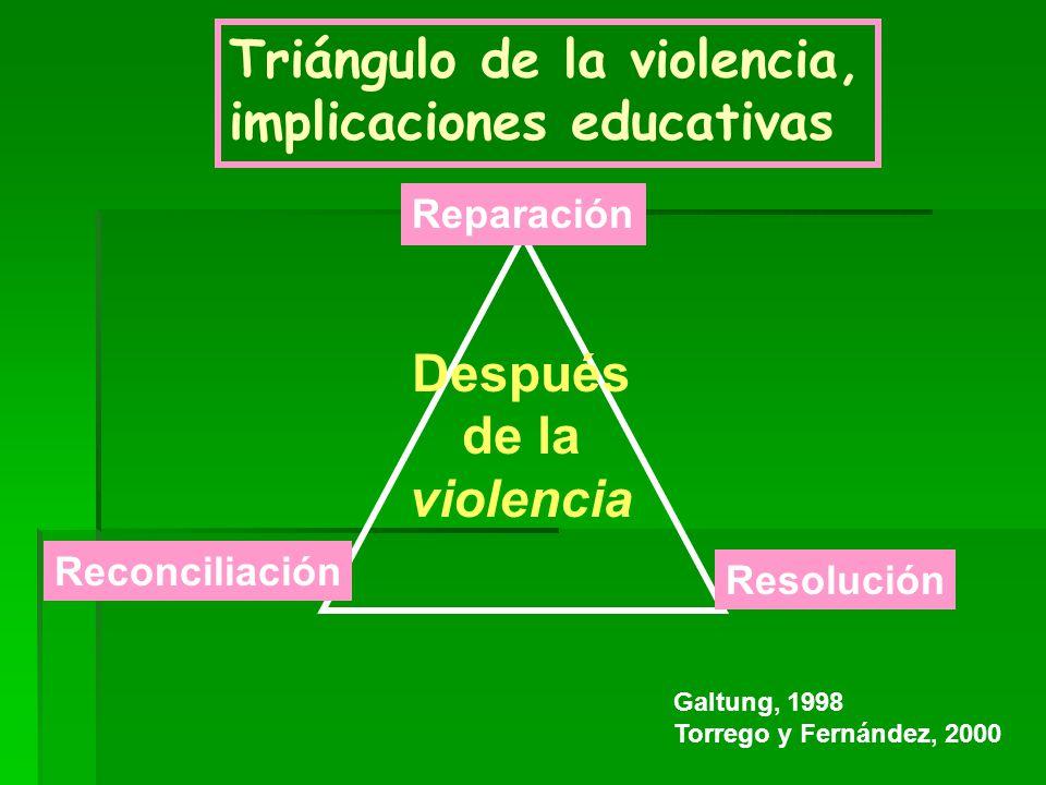 Triángulo de la violencia, implicaciones educativas Reparación Reconciliación Resolución Después de la violencia Galtung, 1998 Torrego y Fernández, 20