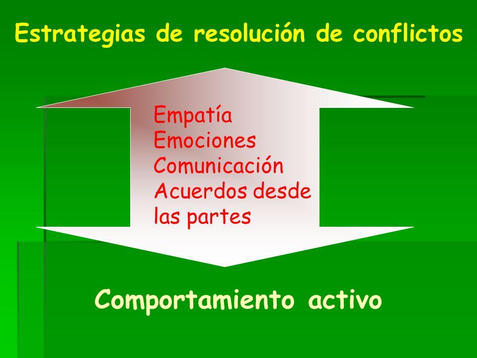 Estrategias de resolución de conflictos Empatía Emociones Comunicación Acuerdos desde las partes Comportamiento activo