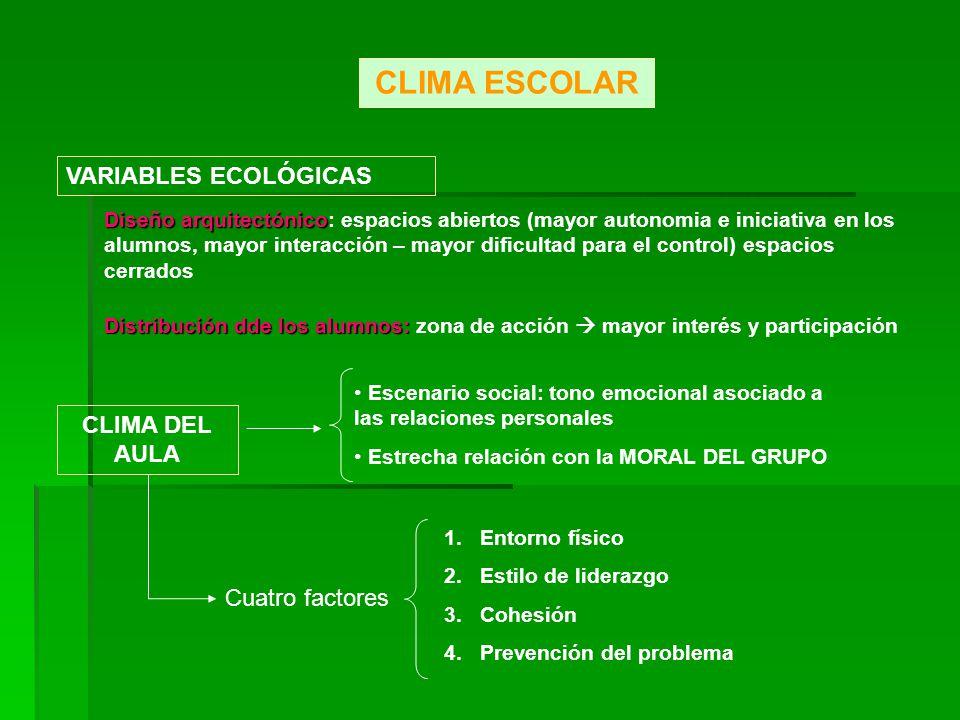 CLIMA ESCOLAR VARIABLES ECOLÓGICAS Diseño arquitectónico Diseño arquitectónico: espacios abiertos (mayor autonomia e iniciativa en los alumnos, mayor