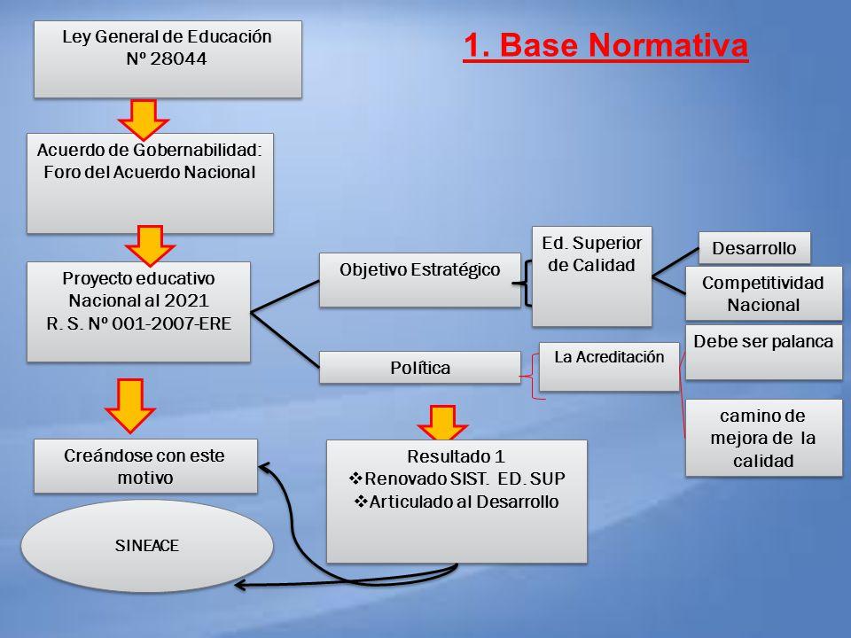 Ley General de Educación Nº 28044 Ley General de Educación Nº 28044 Acuerdo de Gobernabilidad: Foro del Acuerdo Nacional Acuerdo de Gobernabilidad: Fo
