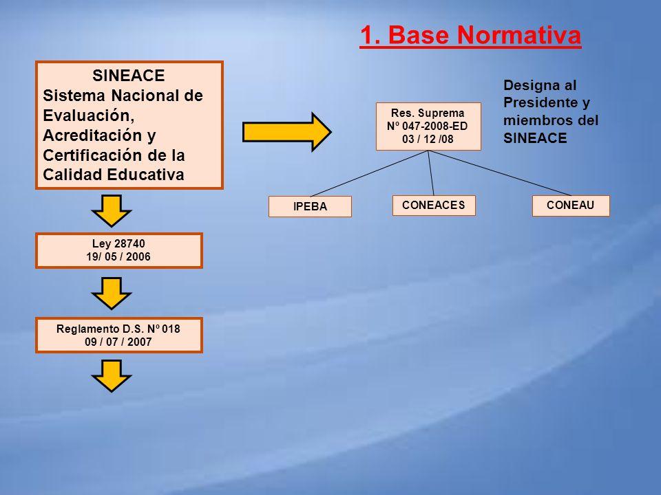 SINEACE Sistema Nacional de Evaluación, Acreditación y Certificación de la Calidad Educativa Res. Suprema Nº 047-2008-ED 03 / 12 /08 Designa al Presid