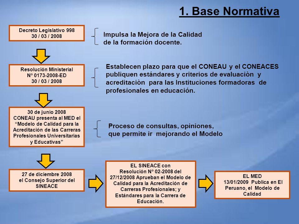 Decreto Legislativo 998 30 / 03 / 2008 Resolución Ministerial Nº 0173-2008-ED 30 / 03 / 2008 30 de junio 2008 CONEAU presenta al MED el Modelo de Cali
