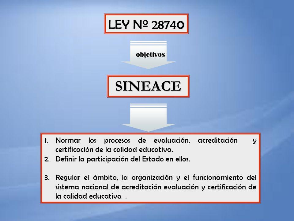 objetivos LEY Nº 28740 SINEACE 1.Normar los procesos de evaluación, acreditación y certificación de la calidad educativa. 2.Definir la participación d