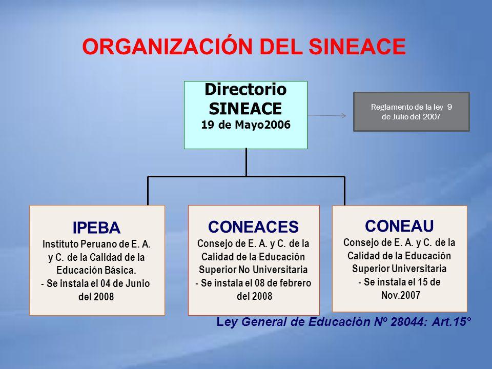 ORGANIZACIÓN DEL SINEACE Ley General de Educación Nº 28044: Art.15° Directorio SINEACE 19 de Mayo2006 IPEBA Instituto Peruano de E. A. y C. de la Cali