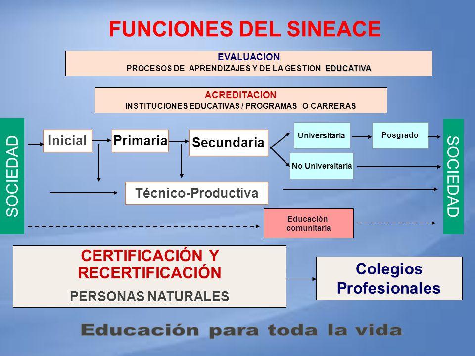 SOCIEDAD InicialPrimaria Secundaria No Universitaria Universitaria Posgrado Técnico-Productiva Educación comunitaria EVALUACION EDUCATIVA PROCESOS DE