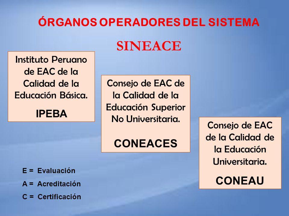 ÓRGANOS OPERADORES DEL SISTEMA SINEACE Instituto Peruano de EAC de la Calidad de la Educación Básica. IPEBA Consejo de EAC de la Calidad de la Educaci