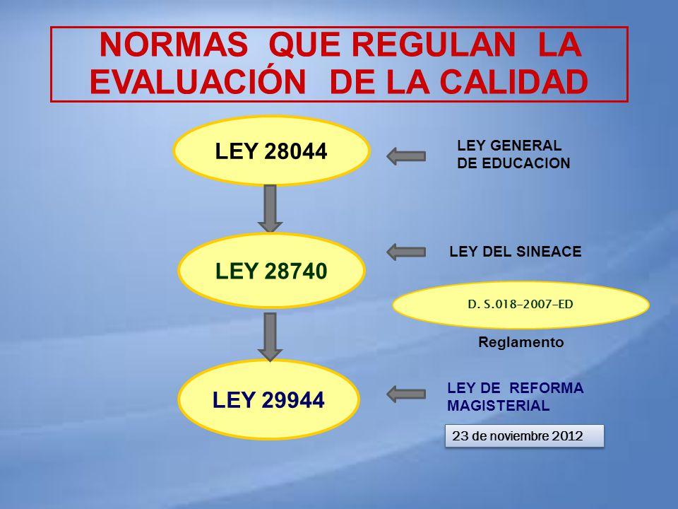 LEY 28044 LEY 28740 NORMAS QUE REGULAN LA EVALUACIÓN DE LA CALIDAD D. S.018-2007-ED LEY 29944 LEY GENERAL DE EDUCACION LEY DEL SINEACE LEY DE REFORMA