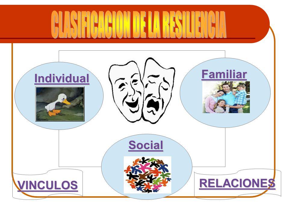 Familiar Social VINCULOS RELACIONES Individual