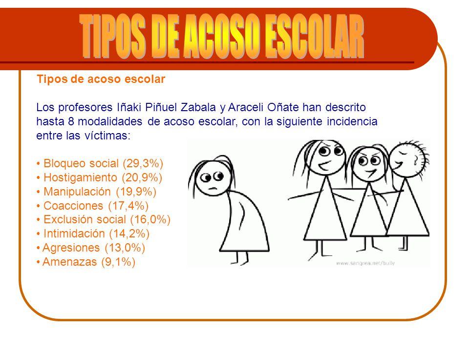 Tipos de acoso escolar Los profesores Iñaki Piñuel Zabala y Araceli Oñate han descrito hasta 8 modalidades de acoso escolar, con la siguiente incidenc
