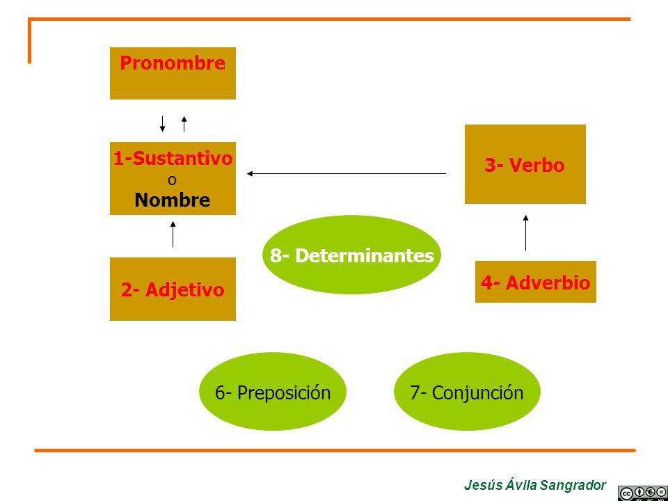 Jesús Ávila Sangrador 1-Sustantivo o Nombre 3- Verbo 2- Adjetivo 4- Adverbio 6- Preposición7- Conjunción Pronombre 8- Determinantes