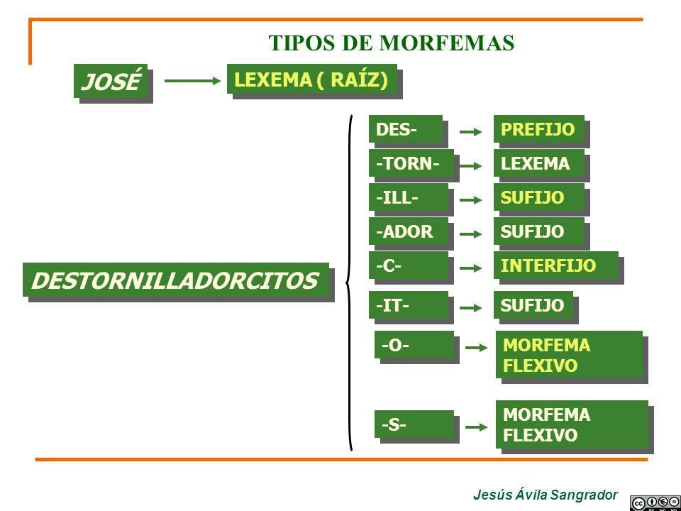 Jesús Ávila Sangrador DESTORNILLADORCITOS TIPOS DE MORFEMAS LEXEMA ( RAÍZ) DES- PREFIJO -TORN- LEXEMA -ILL- SUFIJO -ADOR SUFIJO -C- INTERFIJO -IT- SUF
