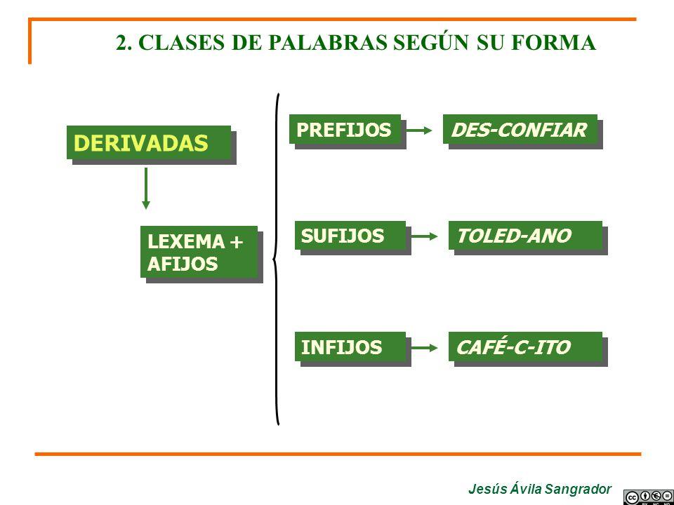 Jesús Ávila Sangrador DERIVADAS 2. CLASES DE PALABRAS SEGÚN SU FORMA LEXEMA + AFIJOS PREFIJOS DES-CONFIAR SUFIJOS TOLED-ANO INFIJOS CAFÉ-C-ITO