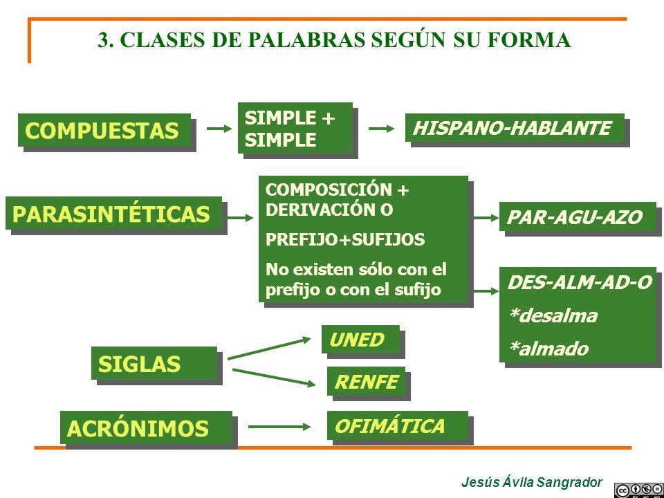 Jesús Ávila Sangrador 3. CLASES DE PALABRAS SEGÚN SU FORMA COMPUESTAS SIMPLE + SIMPLE HISPANO-HABLANTE PARASINTÉTICAS COMPOSICIÓN + DERIVACIÓN O PREFI