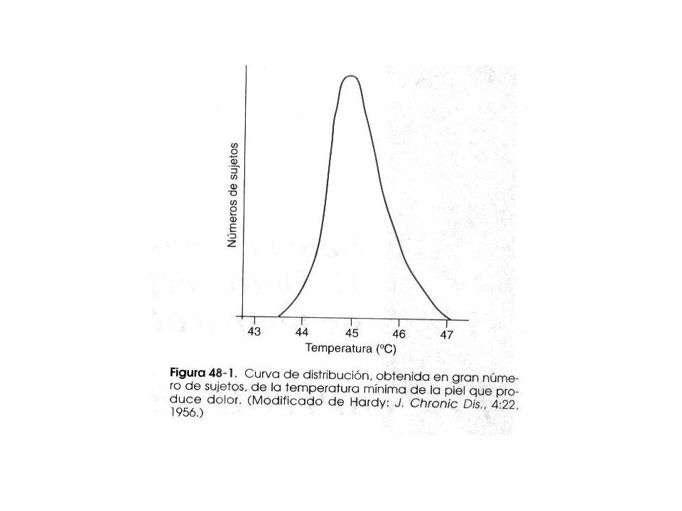 Importancia Isquemia Tisular como causa del dolor Aumento de temperatura : calor o frío intenso lesión tisular Importancia de los estímulos dolorosos