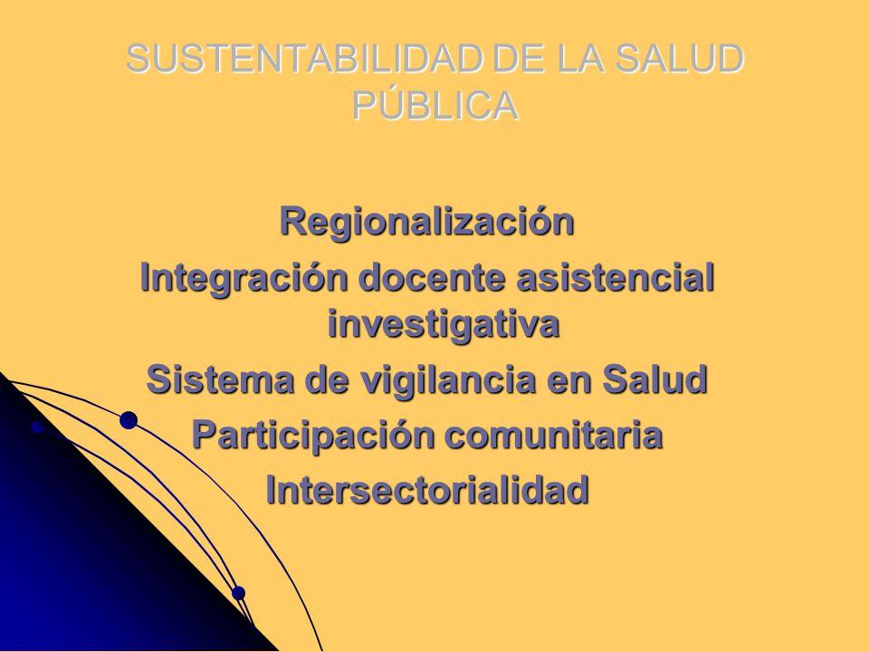 SUSTENTABILIDAD DE LA SALUD PÚBLICA Regionalización Integración docente asistencial investigativa Sistema de vigilancia en Salud Participación comunit