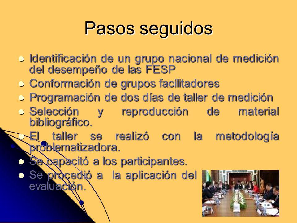 Pasos seguidos Identificación de un grupo nacional de medición del desempeño de las FESP Identificación de un grupo nacional de medición del desempeño