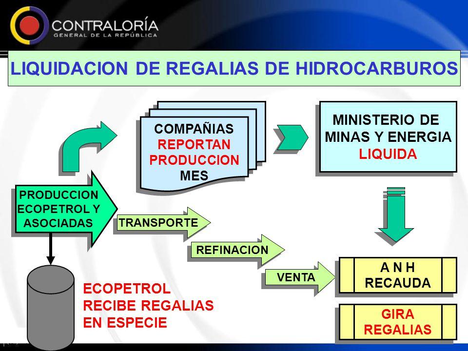 LIQUIDACION DE REGALIAS DE HIDROCARBUROS PRODUCCION ECOPETROL Y ASOCIADAS PRODUCCION ECOPETROL Y ASOCIADAS COMPAÑIAS REPORTAN PRODUCCION MES COMPAÑIAS