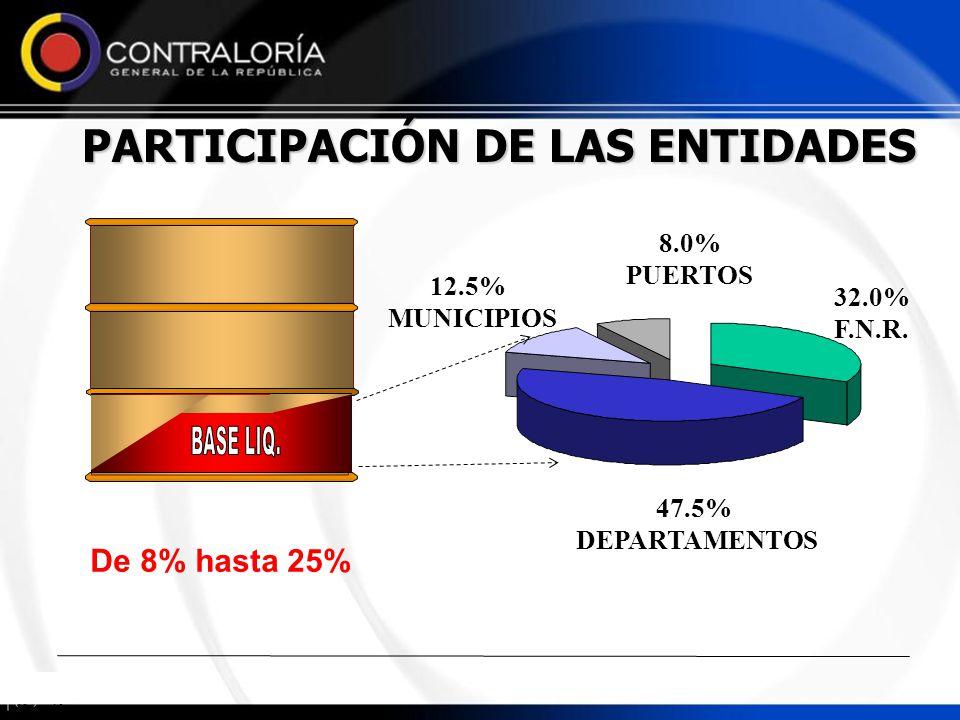 PARTICIPACIÓN DE LAS ENTIDADES 47.5% DEPARTAMENTOS 8.0% PUERTOS 32.0% F.N.R. 12.5% MUNICIPIOS De 8% hasta 25%