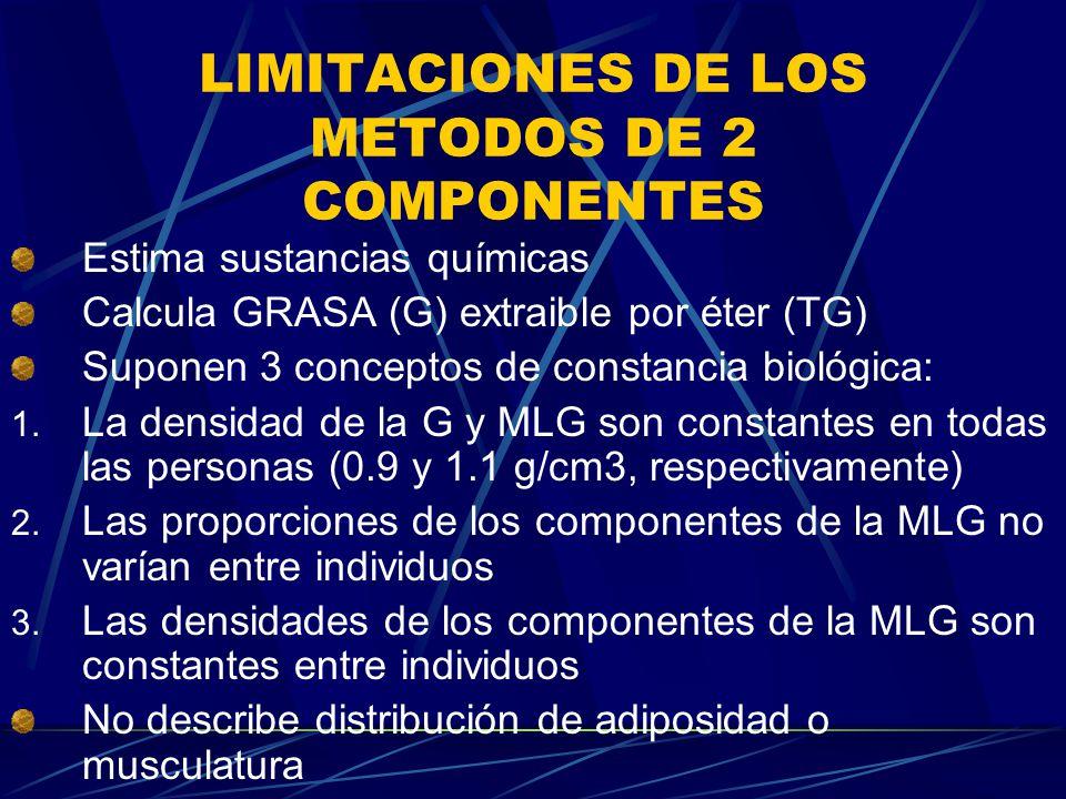 LIMITACIONES DE LOS METODOS DE 2 COMPONENTES Estima sustancias químicas Calcula GRASA (G) extraible por éter (TG) Suponen 3 conceptos de constancia bi