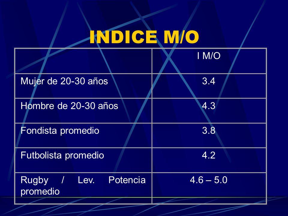 INDICE M/O I M/O Mujer de 20-30 años3.4 Hombre de 20-30 años4.3 Fondista promedio3.8 Futbolista promedio4.2 Rugby / Lev. Potencia promedio 4.6 – 5.0