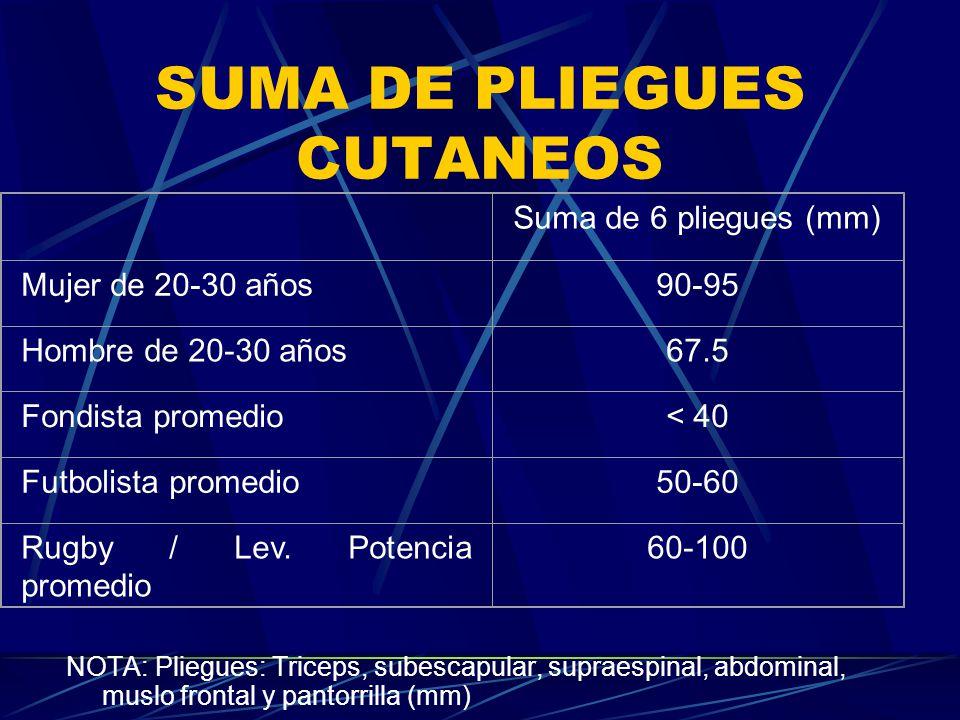 SUMA DE PLIEGUES CUTANEOS NOTA: Pliegues: Triceps, subescapular, supraespinal, abdominal, muslo frontal y pantorrilla (mm) Suma de 6 pliegues (mm) Muj