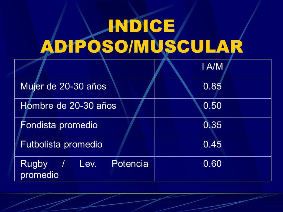 INDICE ADIPOSO/MUSCULAR I A/M Mujer de 20-30 años0.85 Hombre de 20-30 años0.50 Fondista promedio0.35 Futbolista promedio0.45 Rugby / Lev. Potencia pro