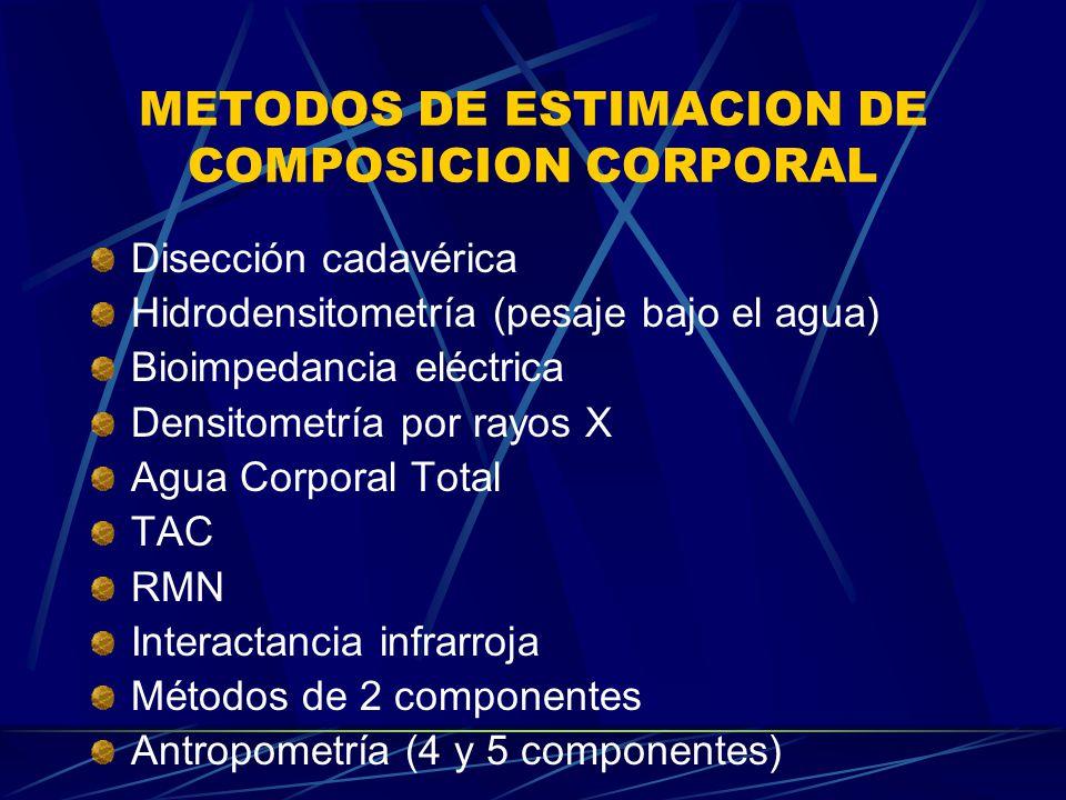 METODOS DE ESTIMACION DE COMPOSICION CORPORAL Disección cadavérica Hidrodensitometría (pesaje bajo el agua) Bioimpedancia eléctrica Densitometría por