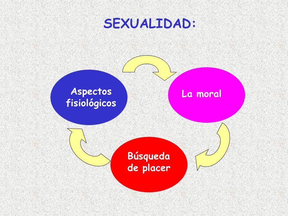 Aspectos fisiológicos Búsqueda de placer La moral SEXUALIDAD: