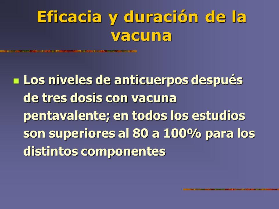 Eficacia y duración de la vacuna Los niveles de anticuerpos después de tres dosis con vacuna pentavalente; en todos los estudios son superiores al 80