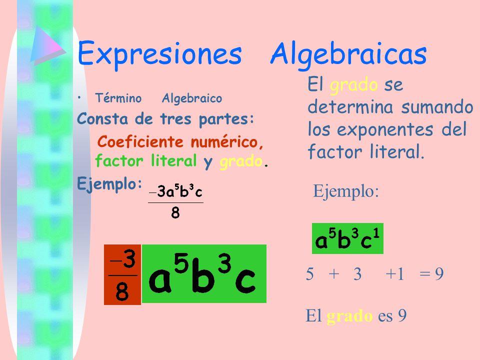 Expresiones Algebraicas Término Algebraico Consta de tres partes: Coeficiente numérico, factor literal y grado. Ejemplo: El grado se determina sumando