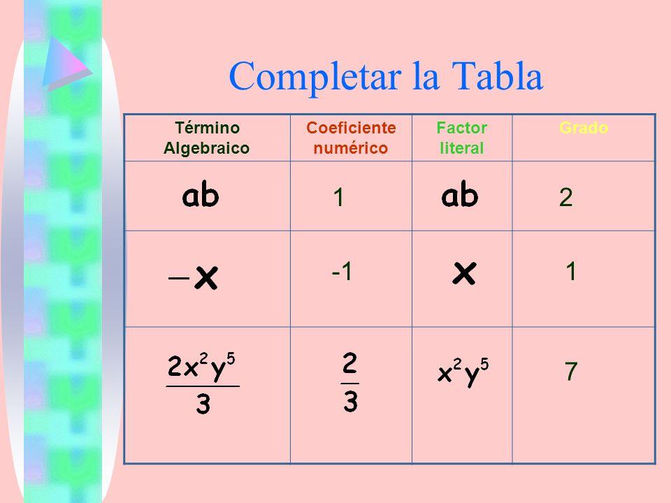Completar la Tabla Término Algebraico Coeficiente numérico Factor literal Grado 12 1 7