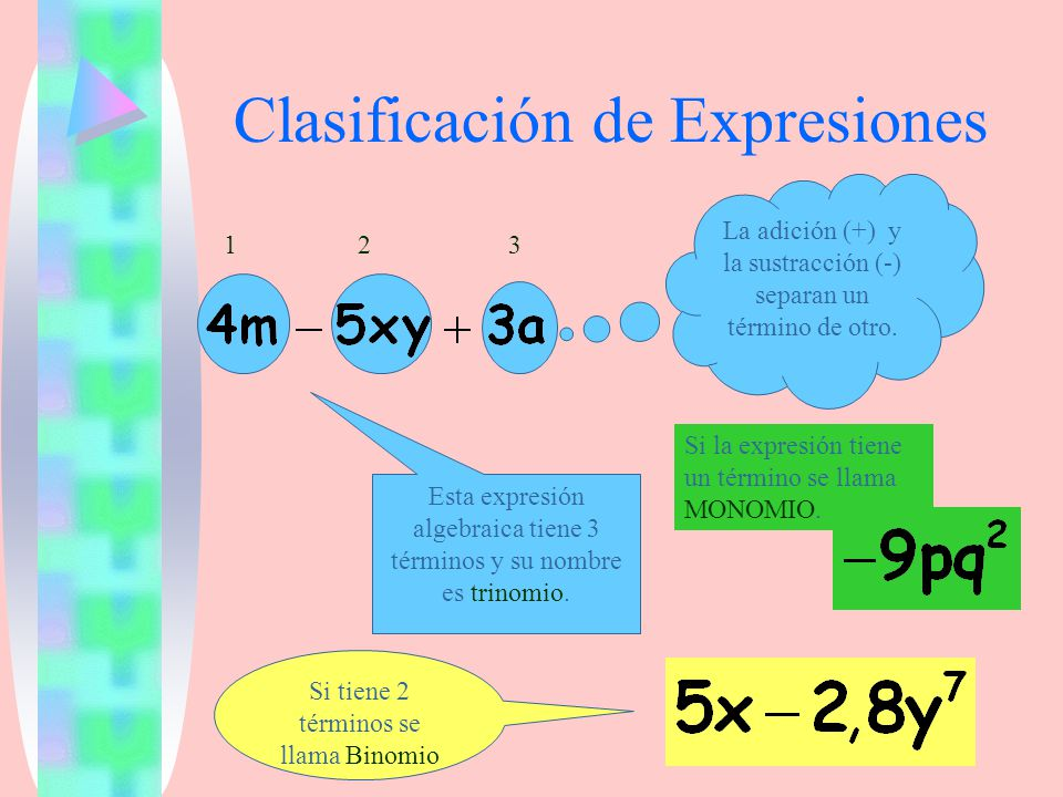 Clasificación de Expresiones La adición (+) y la sustracción (-) separan un término de otro. Esta expresión algebraica tiene 3 términos y su nombre es