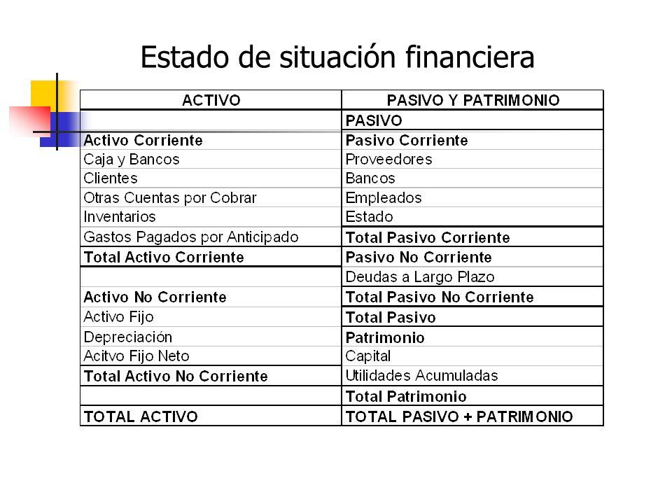 Nombre de la organización Nombre del estado ( Estado de situación financiera) Fecha dd mm aa (comparada año anterior) Estructura Estado de situación financiera ACTIVOS CORRIENTES ACTIVOS NO CORRIENTES TOTAL ACTIVOS PASIVOS CORRIENTES PASIVOS DE LARGO PLAZO PATRIMONIO TOTAL PASIVO + PATRIMONIO
