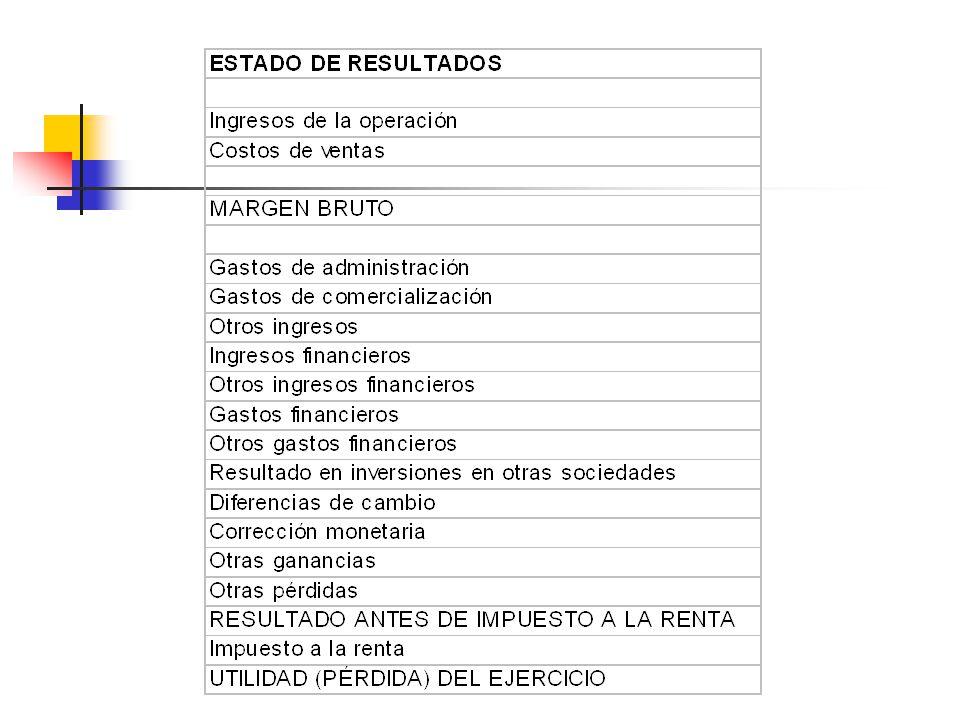 20 Estado de resultados integrales INGRESOS POR VENTAS10.000 (COSTOS DE VENTAS)-6.500 MARGEN BRUTO3.500 (GASTOS DE ADMINISTRACIÓN Y VENTAS)-450 RESULTADO OPERACIONAL3.050 GANANCIAS2.000 (PERDIDAS)-800 RESULTADO NO OPERACIONAL1.200 RESULTADO DEL EJERCICIO4.250
