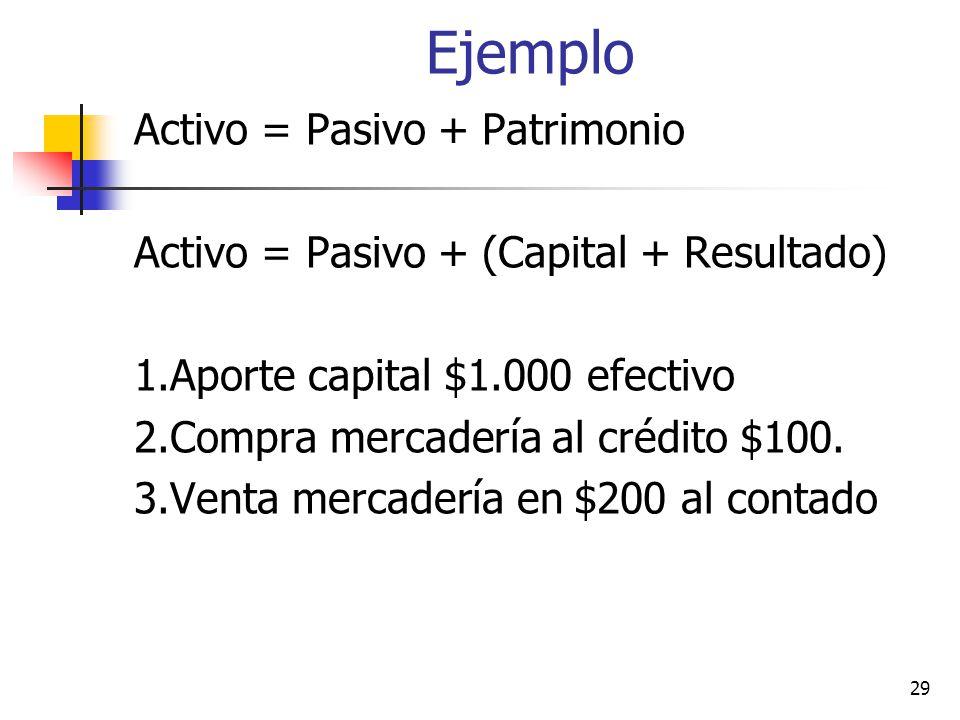 Principio Fundamental ACTIVOS = PASIVOS + PATRIMONIO Basado en este principio se registran los hechos económicos de acuerdo a la partida doble, donde DEBE = HABER 28