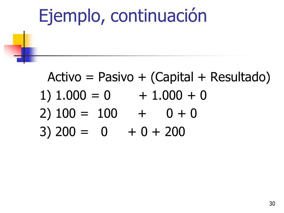 Ejemplo Activo = Pasivo + Patrimonio Activo = Pasivo + (Capital + Resultado) 1.Aporte capital $1.000 efectivo 2.Compra mercadería al crédito $100.