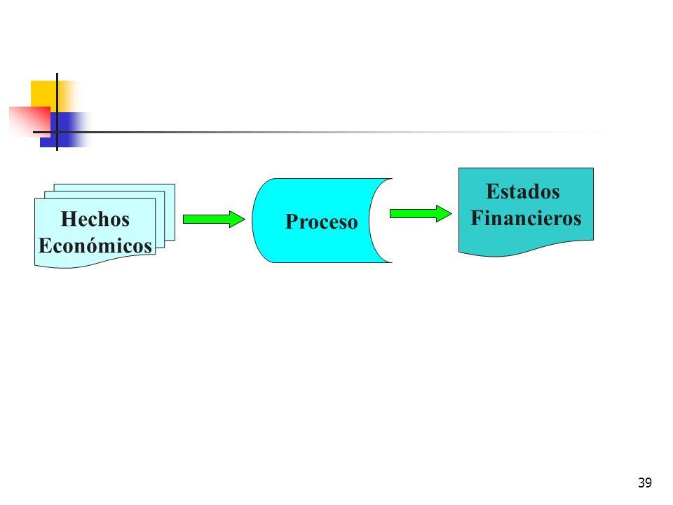 38 ENTRADA HECHOS ECONOMICOS PROCESO MEDICION-REGISTRO SALIDA INFORMES FINANCIEROS