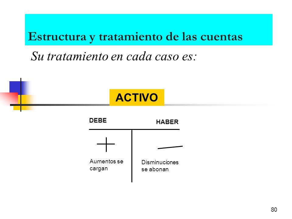 79 Estructura y tratamiento de las cuentas Debe Haber CARGOS ABONOS