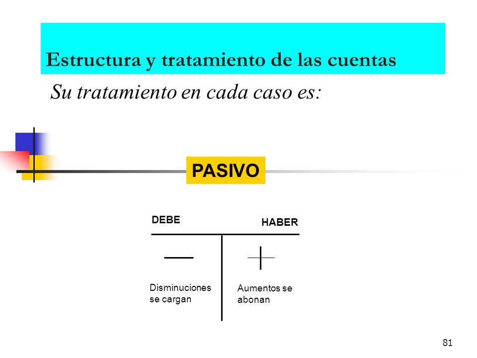 80 Estructura y tratamiento de las cuentas Su tratamiento en cada caso es: DEBE HABER ACTIVO Aumentos se cargan Disminuciones se abonan