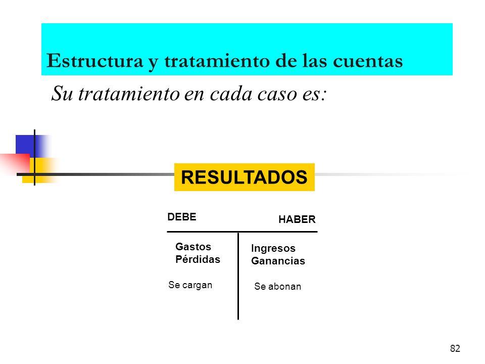 81 Estructura y tratamiento de las cuentas Su tratamiento en cada caso es: DEBE HABER PASIVO Disminuciones se cargan Aumentos se abonan