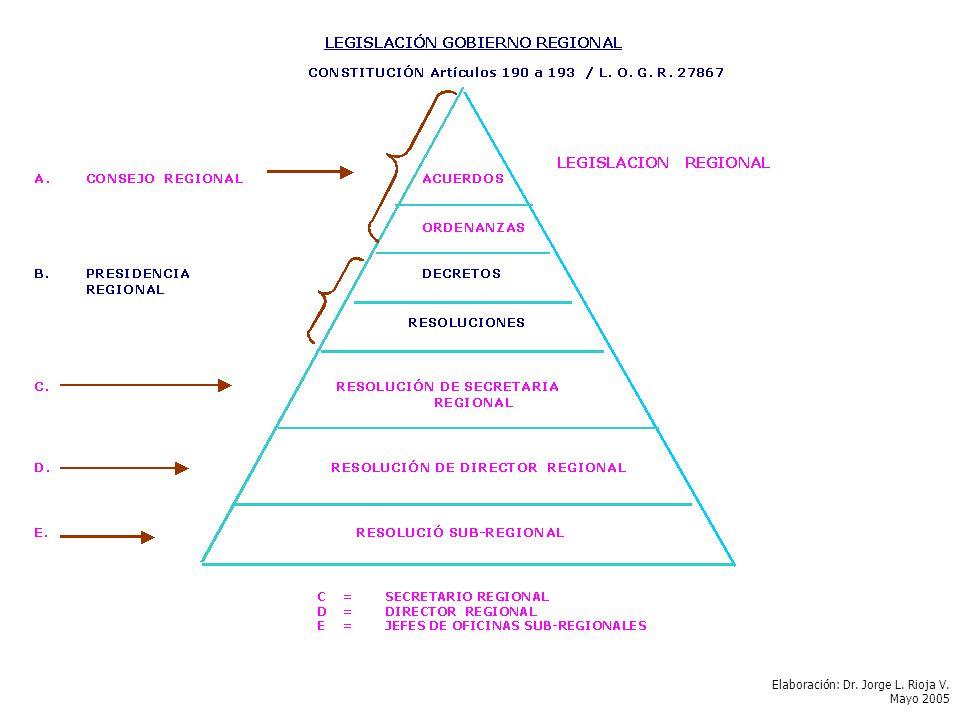 Elaboración: Dr. Jorge L.Rioja V. Mayo 2005
