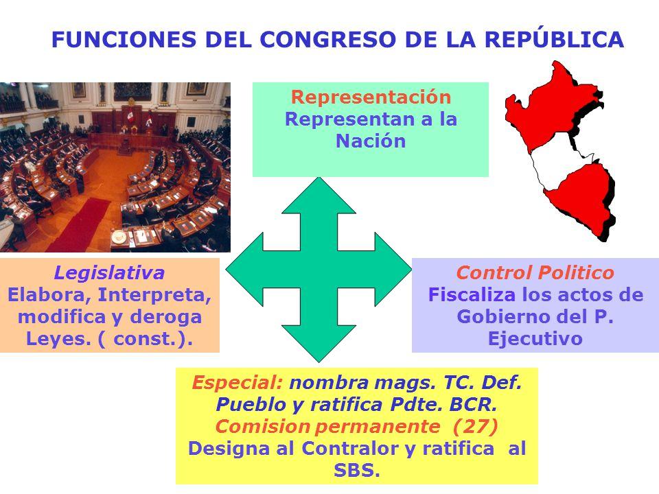 Legislativa Elabora, Interpreta, modifica y deroga Leyes.