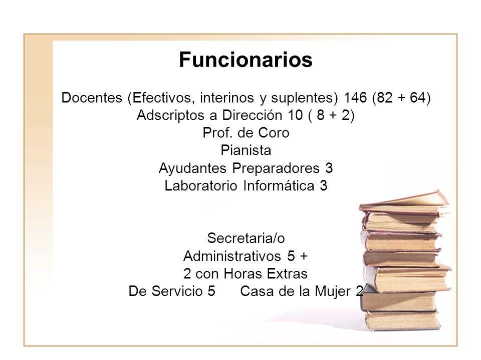 Funcionarios Docentes (Efectivos, interinos y suplentes) 146 (82 + 64) Adscriptos a Dirección 10 ( 8 + 2) Prof. de Coro Pianista Ayudantes Preparadore