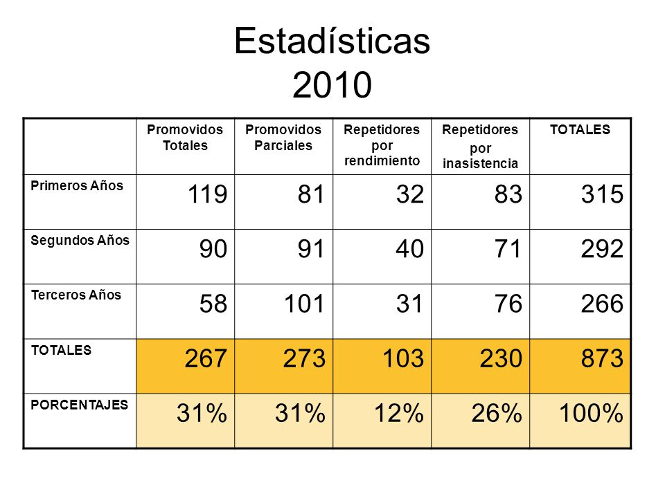 Estadísticas 2010 Promovidos Totales Promovidos Parciales Repetidores por rendimiento Repetidores por inasistencia TOTALES Primeros Años 119813283315