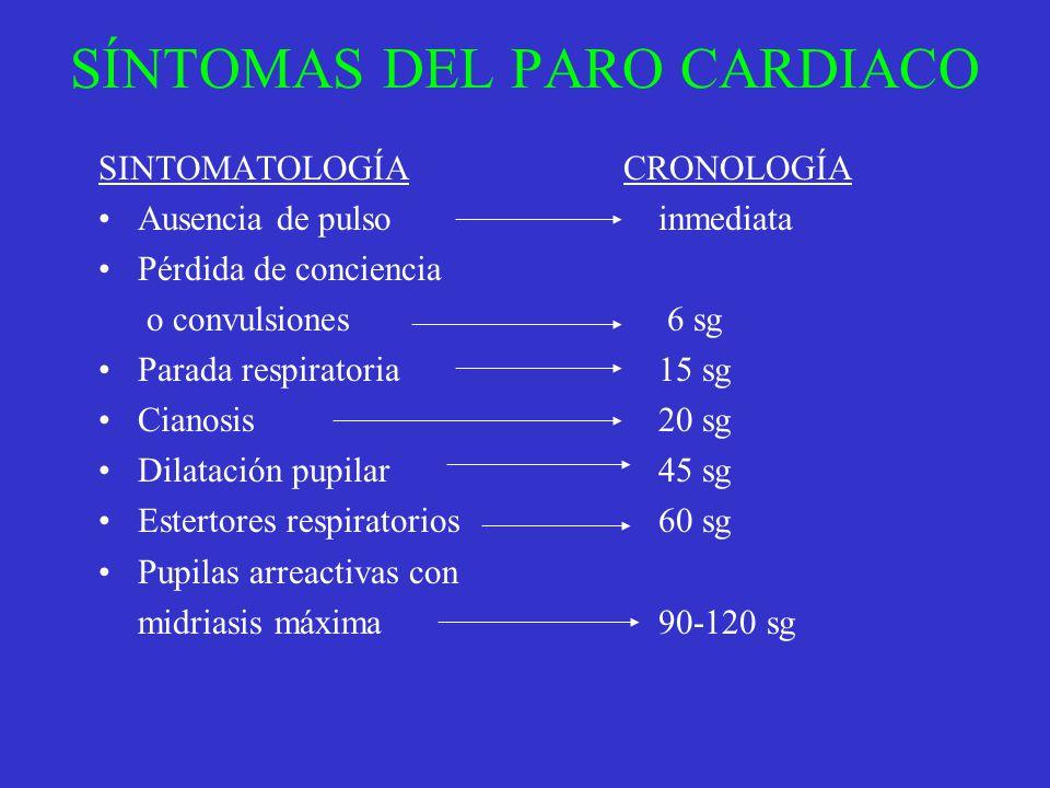 SÍNTOMAS DEL PARO CARDIACO SINTOMATOLOGÍACRONOLOGÍA Ausencia de pulso inmediata Pérdida de conciencia o convulsiones 6 sg Parada respiratoria 15 sg Ci