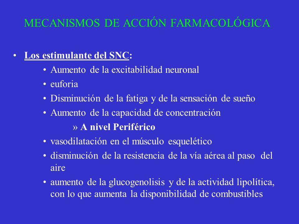 MECANISMOS DE ACCIÓN FARMACOLÓGICA Los estimulante del SNC: Aumento de la excitabilidad neuronal euforia Disminución de la fatiga y de la sensación de