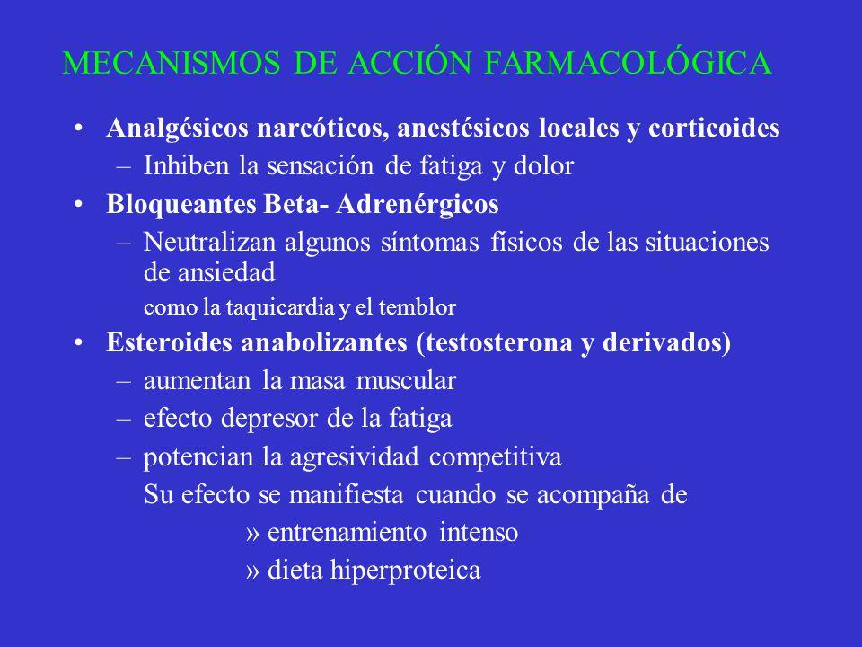 MECANISMOS DE ACCIÓN FARMACOLÓGICA Analgésicos narcóticos, anestésicos locales y corticoides –Inhiben la sensación de fatiga y dolor Bloqueantes Beta-
