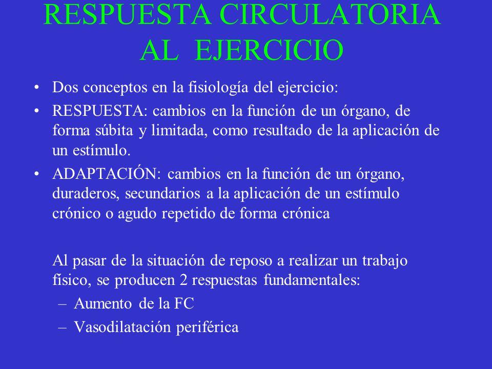 RESPUESTA CIRCULATORIA AL EJERCICIO Dos conceptos en la fisiología del ejercicio: RESPUESTA: cambios en la función de un órgano, de forma súbita y lim