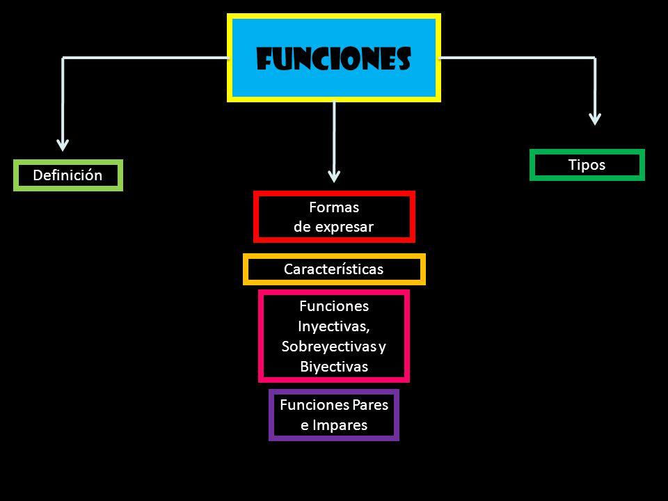 Funciones Definición Características Formas de expresar Funciones Inyectivas, Sobreyectivas y Biyectivas Funciones Pares e Impares Tipos